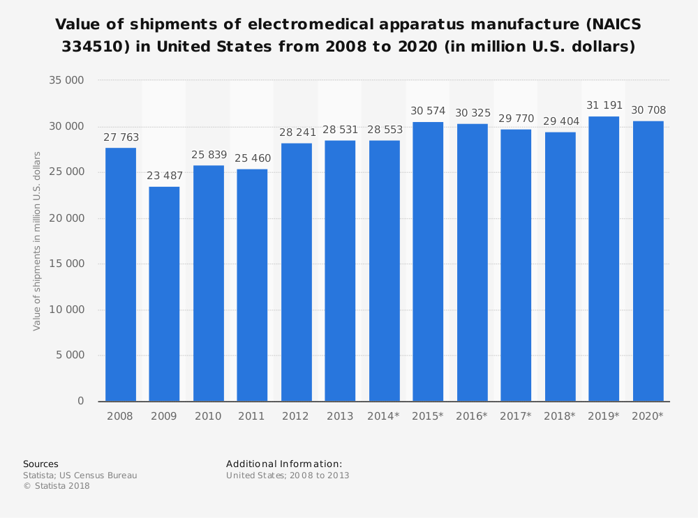 Statistic: Value of shipments of electromedical apparatus manufacture (NAICS 334510) in United States from 2008 to 2020 (in million U.S. dollars)   Statista