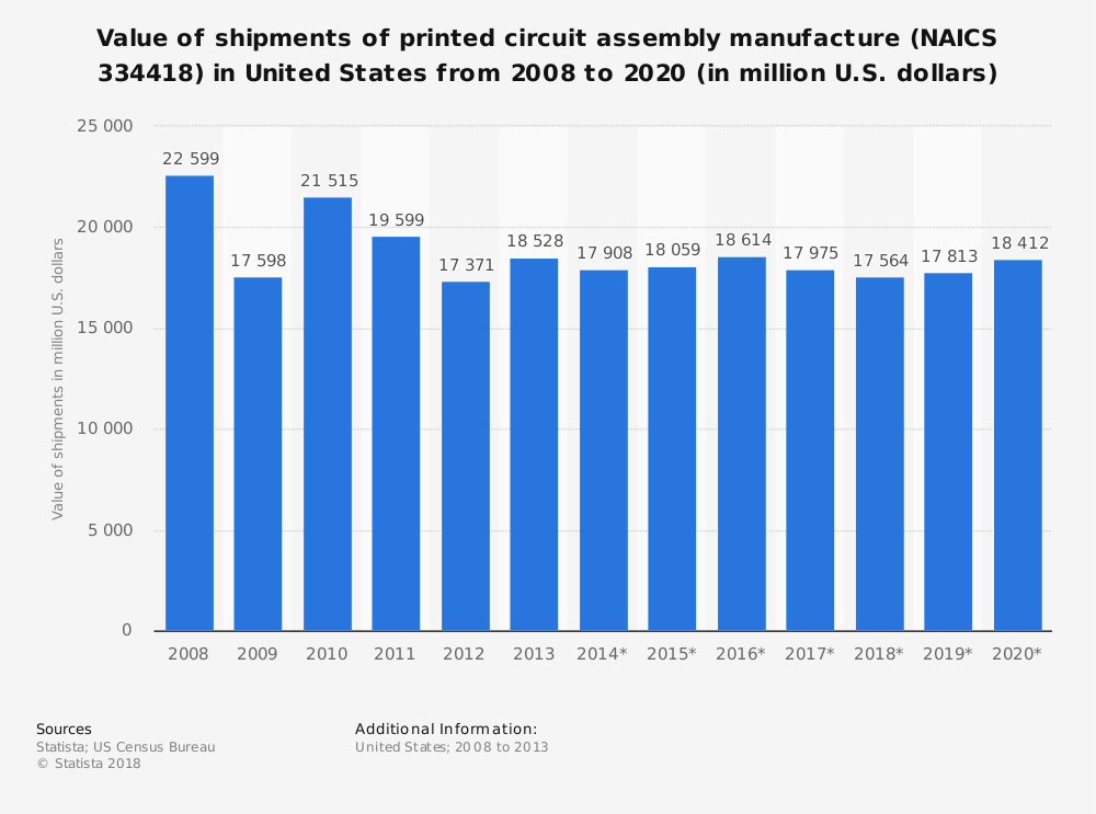 Statistic: Value of shipments of printed circuit assembly manufacture (NAICS 334418) in United States from 2008 to 2020 (in million U.S. dollars) | Statista