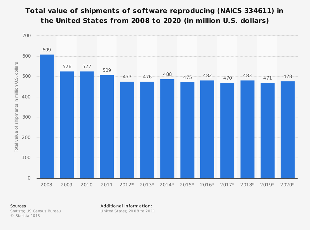 Statistic: Total value of shipments of software reproducing (NAICS 334611) in the United States from 2008 to 2020 (in million U.S. dollars) | Statista