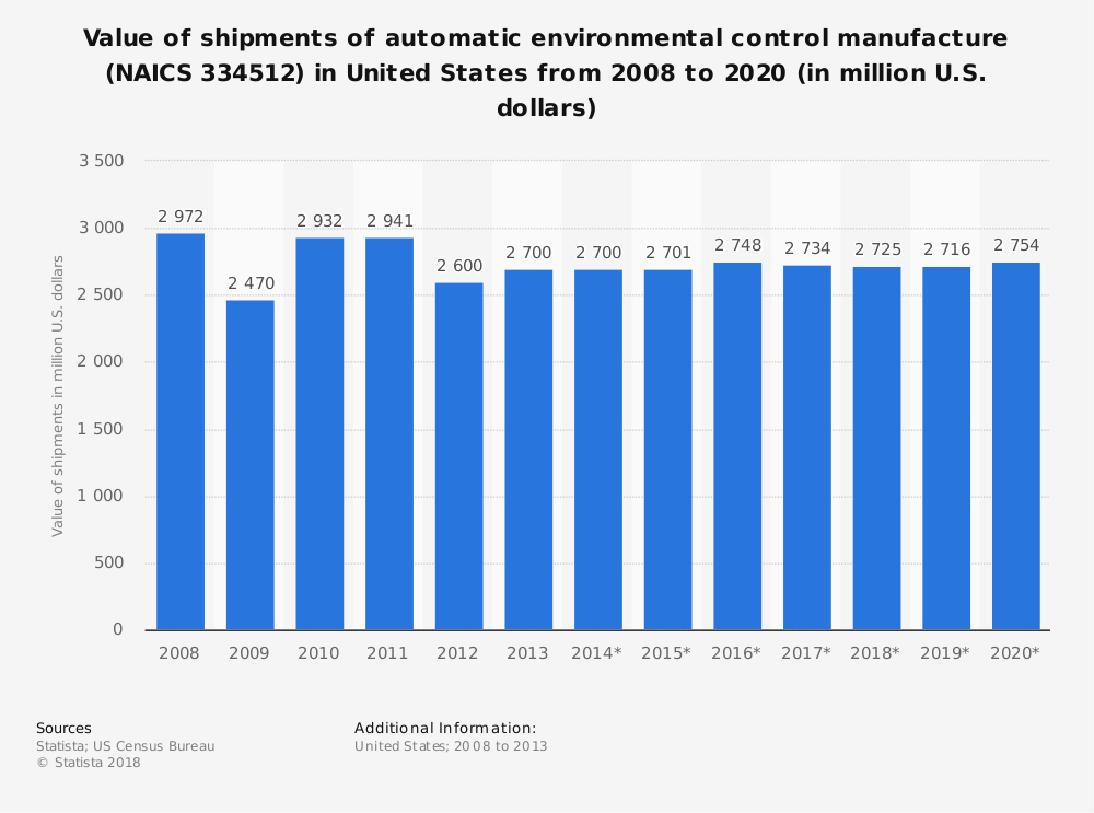 Statistic: Value of shipments of automatic environmental control manufacture (NAICS 334512) in United States from 2008 to 2020 (in million U.S. dollars) | Statista