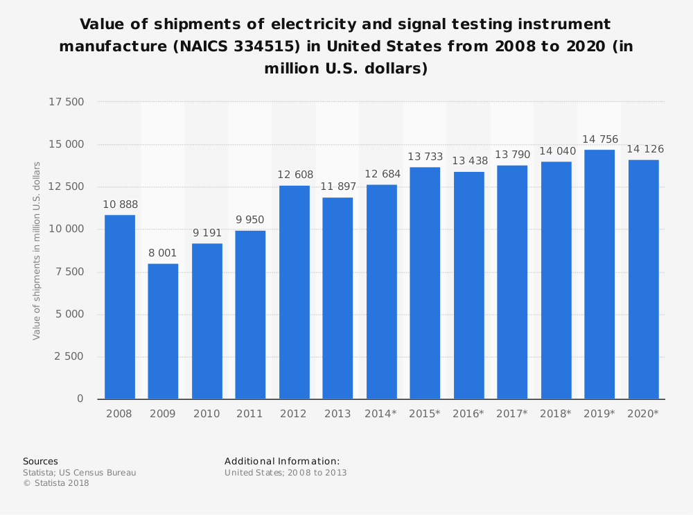 Statistic: Value of shipments of electricity and signal testing instrument manufacture (NAICS 334515) in United States from 2008 to 2020 (in million U.S. dollars) | Statista