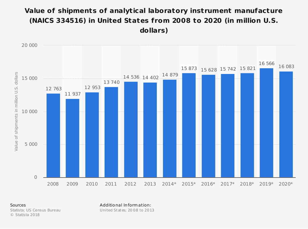 Statistic: Value of shipments of analytical laboratory instrument manufacture (NAICS 334516) in United States from 2008 to 2020 (in million U.S. dollars)   Statista