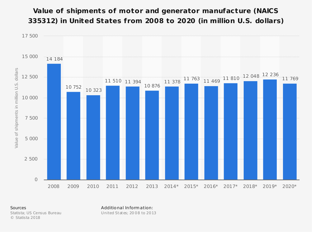 Statistic: Value of shipments of motor and generator manufacture (NAICS 335312) in United States from 2008 to 2020 (in million U.S. dollars) | Statista