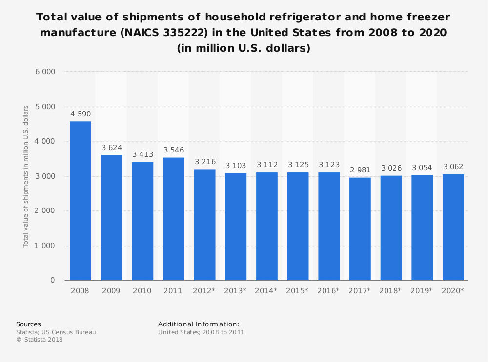 Statistic: Total value of shipments of household refrigerator and home freezer manufacture (NAICS 335222) in the United States from 2008 to 2020 (in million U.S. dollars)   Statista