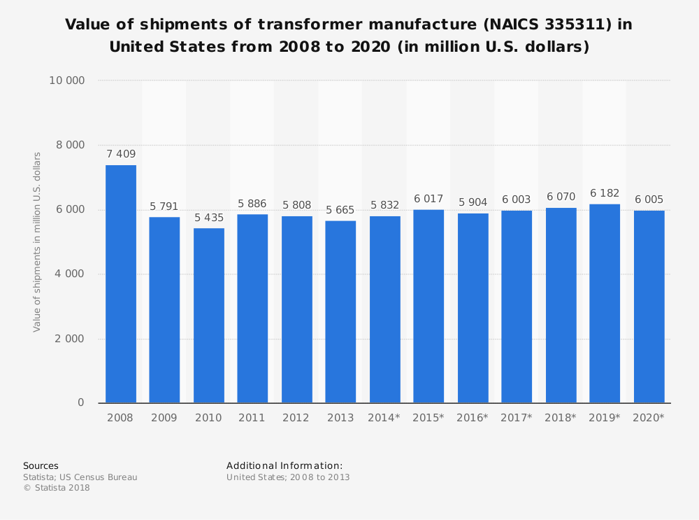 Statistic: Value of shipments of transformer manufacture (NAICS 335311) in United States from 2008 to 2020 (in million U.S. dollars) | Statista