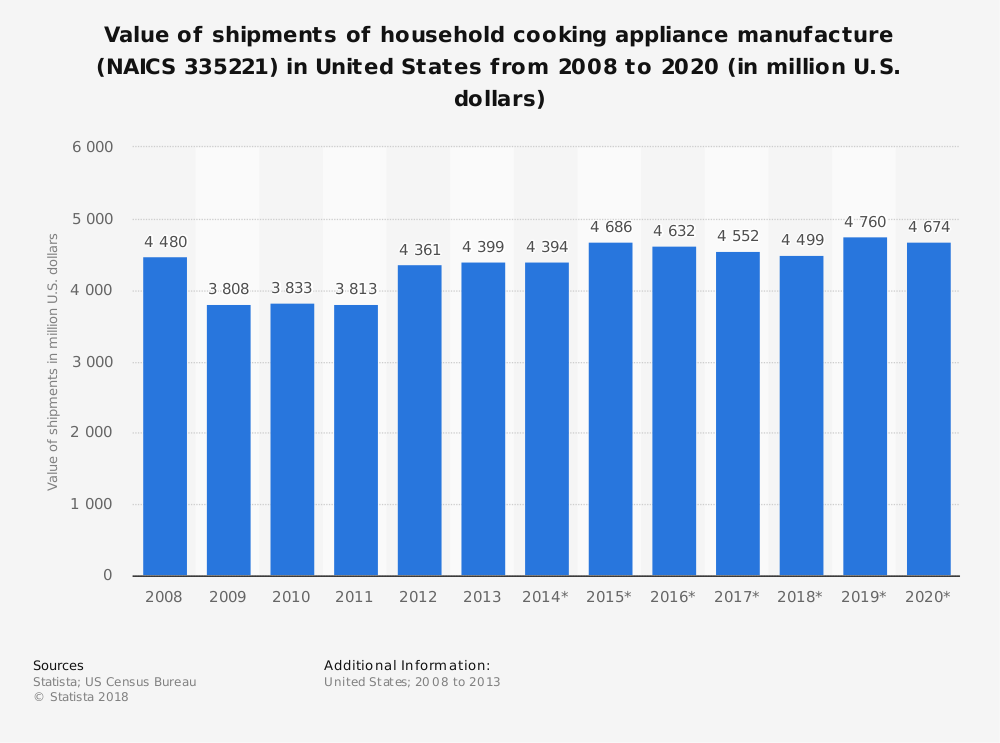 Statistic: Value of shipments of household cooking appliance manufacture (NAICS 335221) in United States from 2008 to 2020 (in million U.S. dollars) | Statista