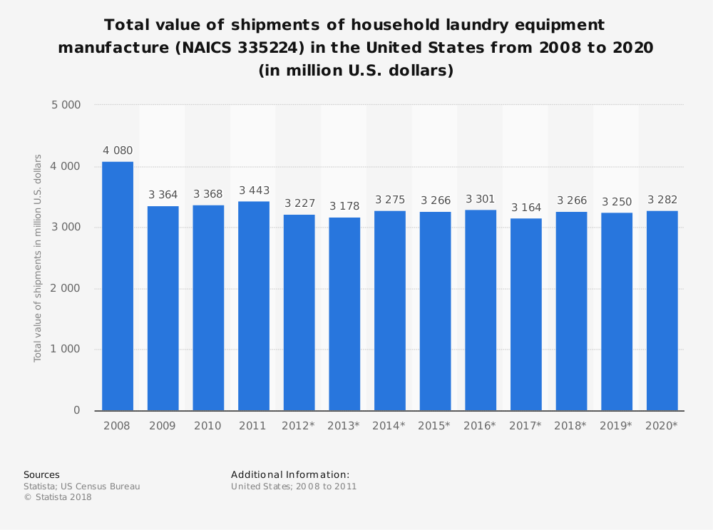 Statistic: Total value of shipments of household laundry equipment manufacture (NAICS 335224) in the United States from 2008 to 2020 (in million U.S. dollars) | Statista