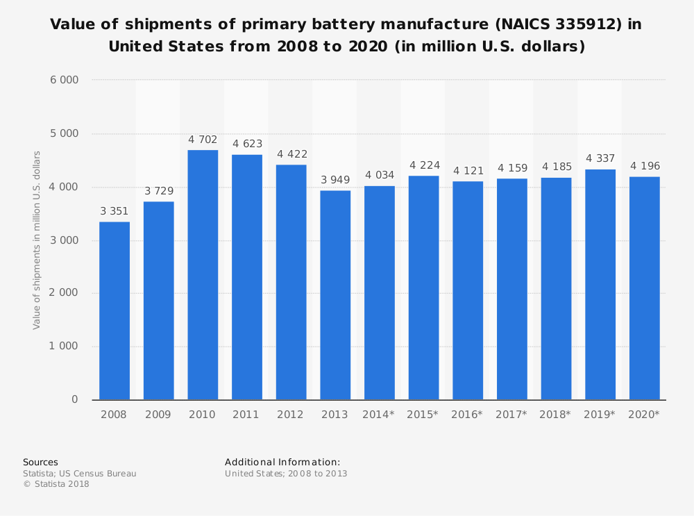 Statistic: Value of shipments of primary battery manufacture (NAICS 335912) in United States from 2008 to 2020 (in million U.S. dollars) | Statista