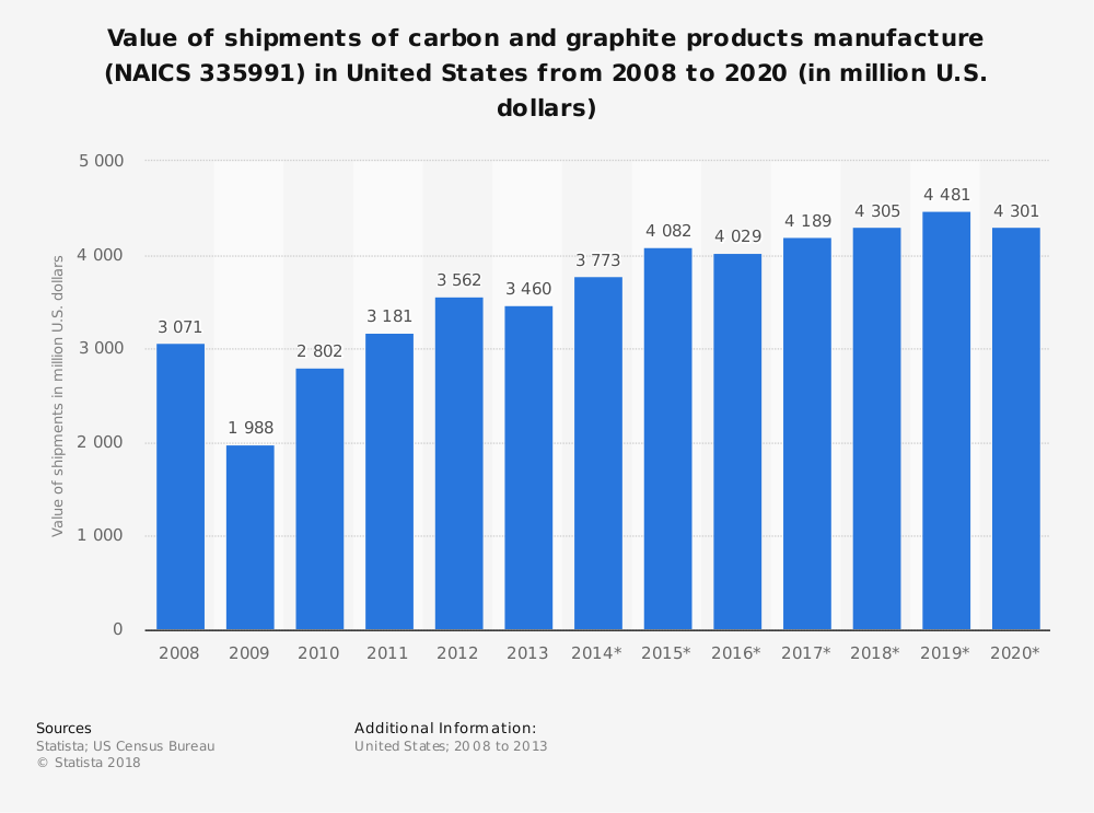 Statistic: Value of shipments of carbon and graphite products manufacture (NAICS 335991) in United States from 2008 to 2020 (in million U.S. dollars) | Statista