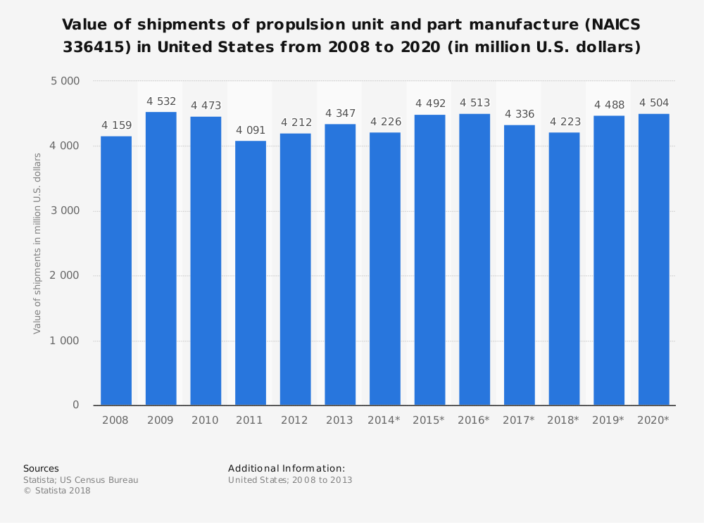 Statistic: Value of shipments of propulsion unit and part manufacture (NAICS 336415) in United States from 2008 to 2020 (in million U.S. dollars)   Statista