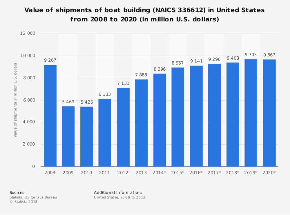 Statistic: Value of shipments of boat building (NAICS 336612) in United States from 2008 to 2020 (in million U.S. dollars) | Statista