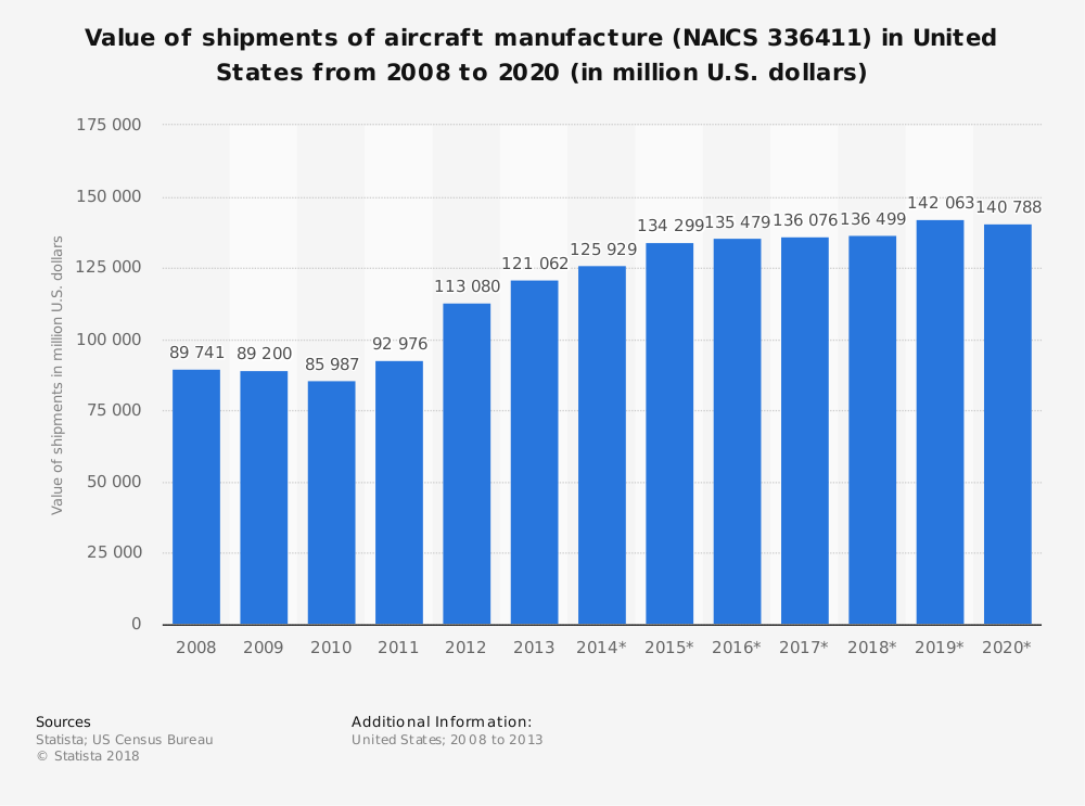 Statistic: Value of shipments of aircraft manufacture (NAICS 336411) in United States from 2008 to 2020 (in million U.S. dollars) | Statista