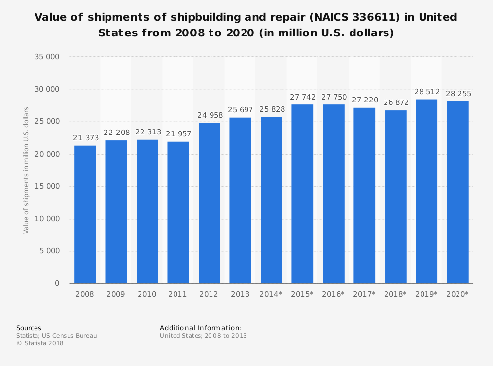 Statistic: Value of shipments of shipbuilding and repair (NAICS 336611) in United States from 2008 to 2020 (in million U.S. dollars) | Statista
