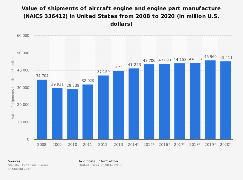 Statistic: Value of shipments of aircraft engine and engine part manufacture (NAICS 336412) in United States from 2008 to 2020 (in million U.S. dollars) | Statista