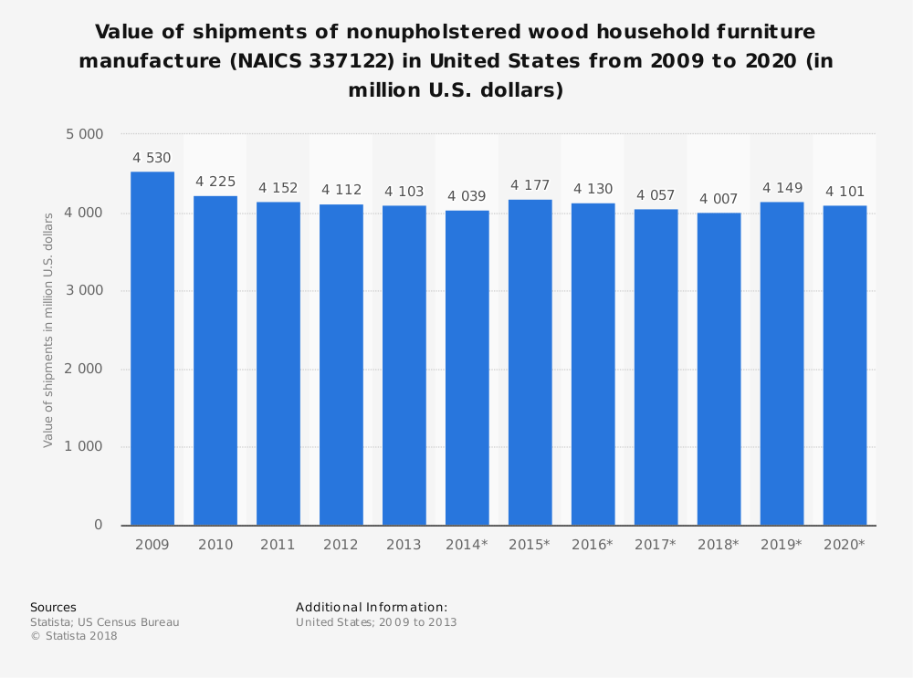 Statistic: Value of shipments of nonupholstered wood household furniture manufacture (NAICS 337122) in United States from 2009 to 2020 (in million U.S. dollars) | Statista