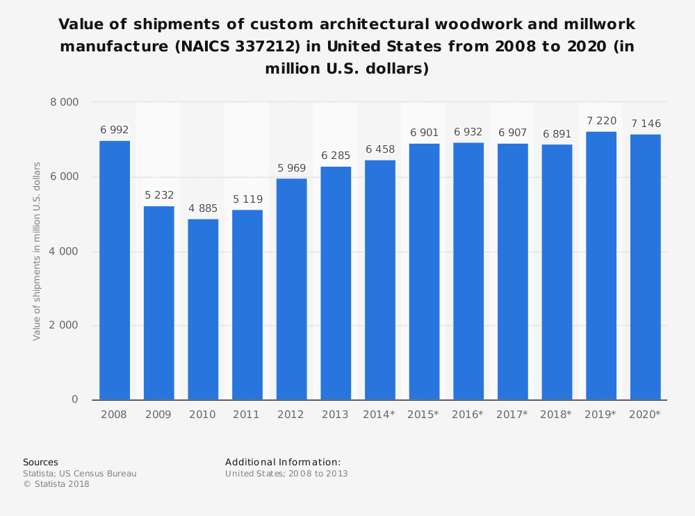 Statistic: Value of shipments of custom architectural woodwork and millwork manufacture (NAICS 337212) in United States from 2008 to 2020 (in million U.S. dollars) | Statista