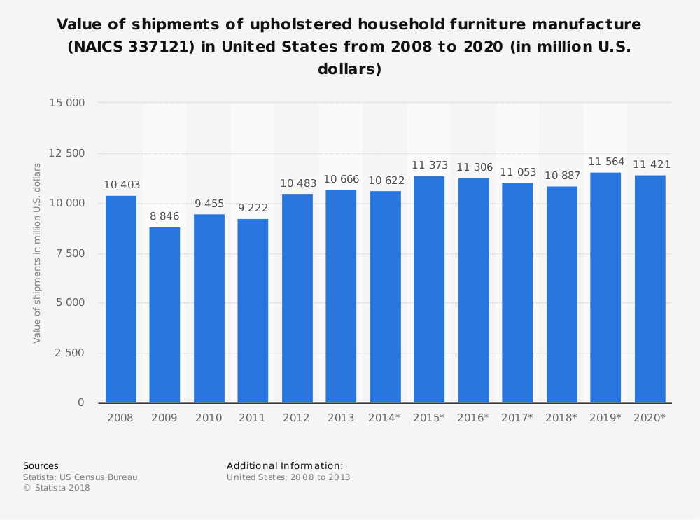 Statistic: Value of shipments of upholstered household furniture manufacture (NAICS 337121) in United States from 2008 to 2020 (in million U.S. dollars) | Statista