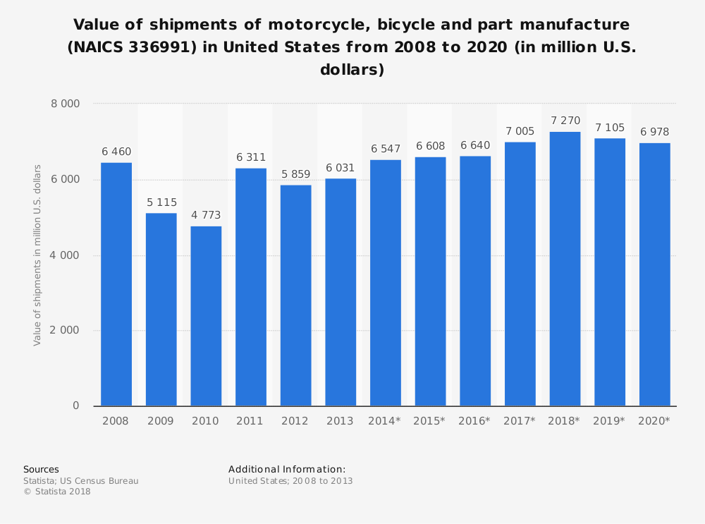 Statistic: Value of shipments of motorcycle, bicycle and part manufacture (NAICS 336991) in United States from 2008 to 2020 (in million U.S. dollars) | Statista