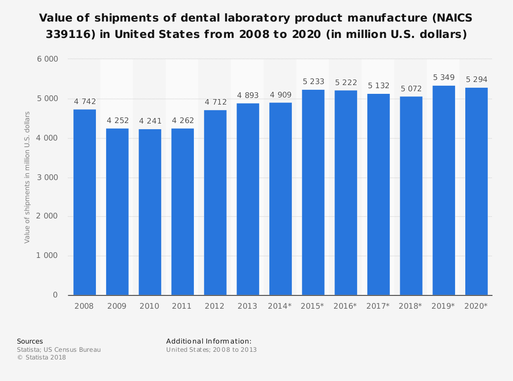 Statistic: Value of shipments of dental laboratory product manufacture (NAICS 339116) in United States from 2008 to 2020 (in million U.S. dollars) | Statista