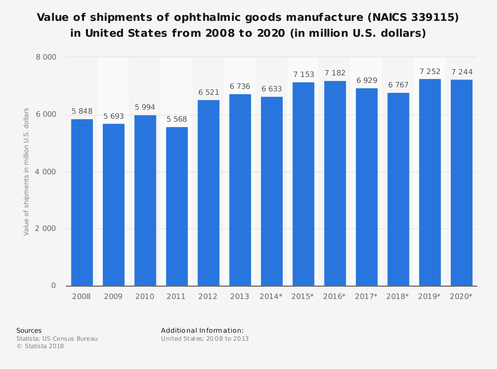 Statistic: Value of shipments of ophthalmic goods manufacture (NAICS 339115) in United States from 2008 to 2020 (in million U.S. dollars) | Statista