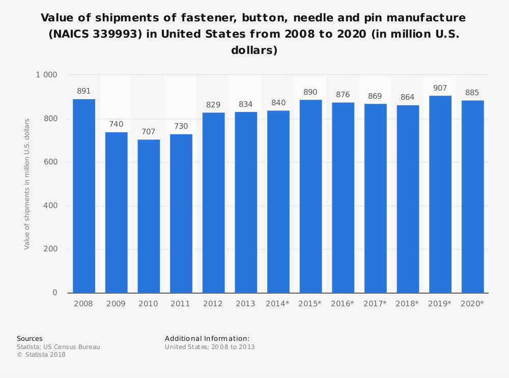 Statistic: Value of shipments of fastener, button, needle and pin manufacture (NAICS 339993) in United States from 2008 to 2020 (in million U.S. dollars) | Statista