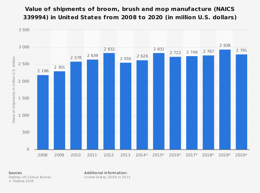 Statistic: Value of shipments of broom, brush and mop manufacture (NAICS 339994) in United States from 2008 to 2020 (in million U.S. dollars)   Statista