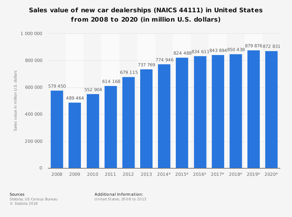 Statistic: Sales value of new car dealerships (NAICS 44111) in United States from 2008 to 2020 (in million U.S. dollars) | Statista