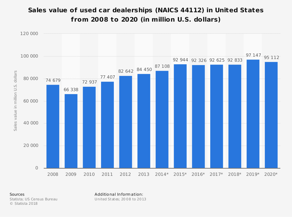 Statistic: Sales value of used car dealerships (NAICS 44112) in United States from 2008 to 2020 (in million U.S. dollars) | Statista