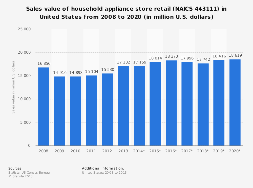 Statistic: Sales value of household appliance store retail (NAICS 443111) in United States from 2008 to 2020 (in million U.S. dollars)   Statista