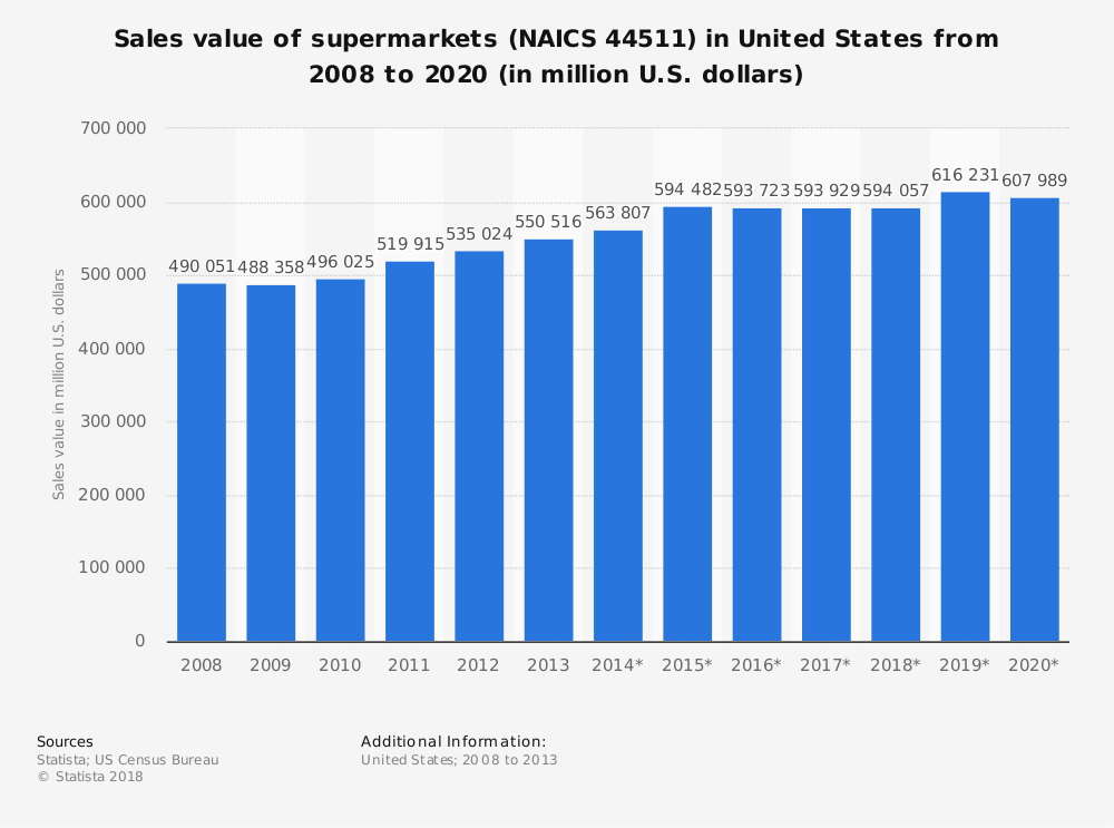 Statistic: Sales value of supermarkets (NAICS 44511) in United States from 2008 to 2020 (in million U.S. dollars) | Statista
