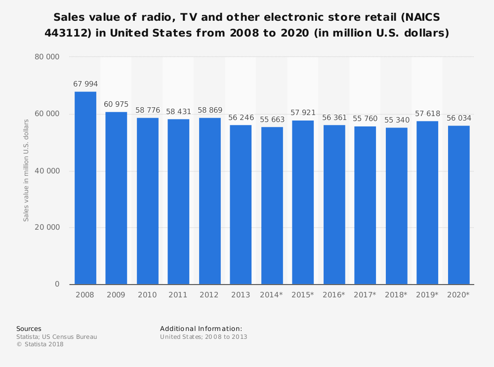 Statistic: Sales value of radio, TV and other electronic store retail (NAICS 443112) in United States from 2008 to 2020 (in million U.S. dollars) | Statista