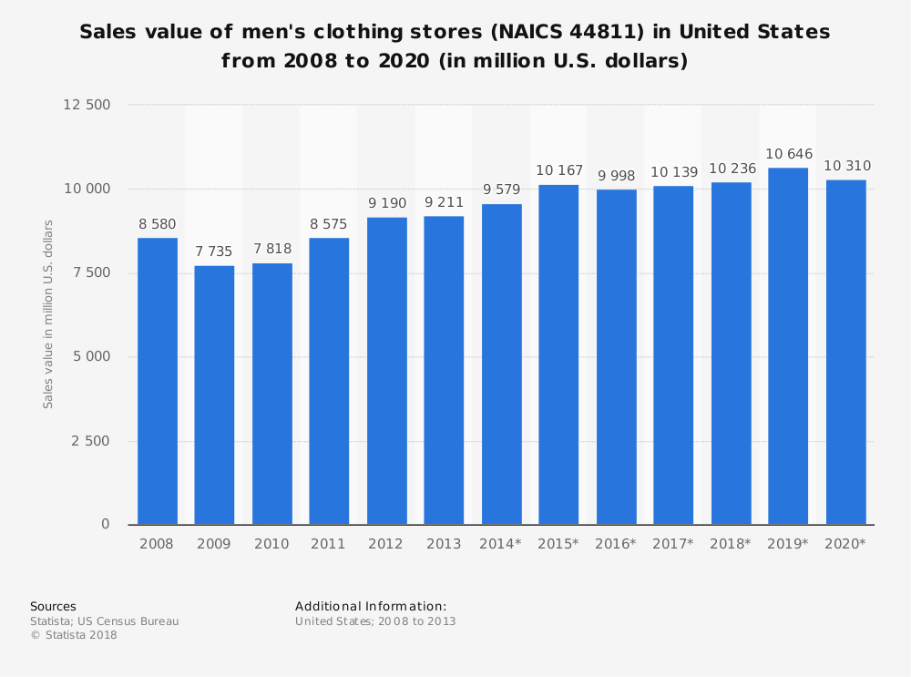Statistic: Sales value of men's clothing stores (NAICS 44811) in United States from 2008 to 2020 (in million U.S. dollars)   Statista