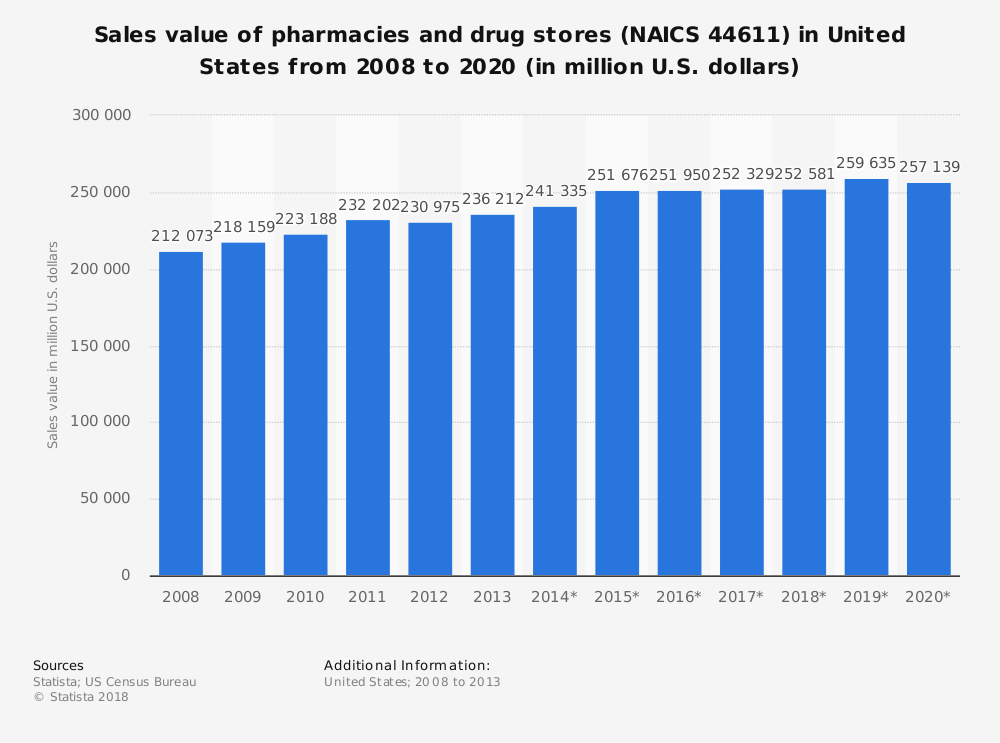 Statistic: Sales value of pharmacies and drug stores (NAICS 44611) in United States from 2008 to 2020 (in million U.S. dollars) | Statista