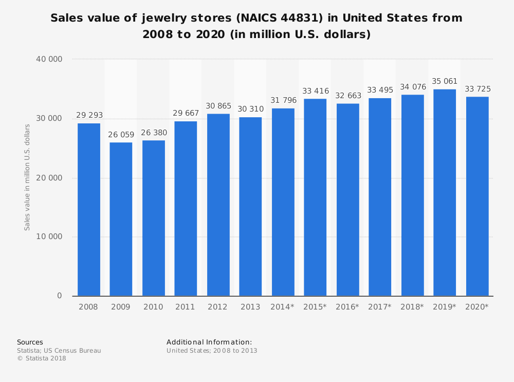 Statistic: Sales value of jewelry stores (NAICS 44831) in United States from 2008 to 2020 (in million U.S. dollars)   Statista