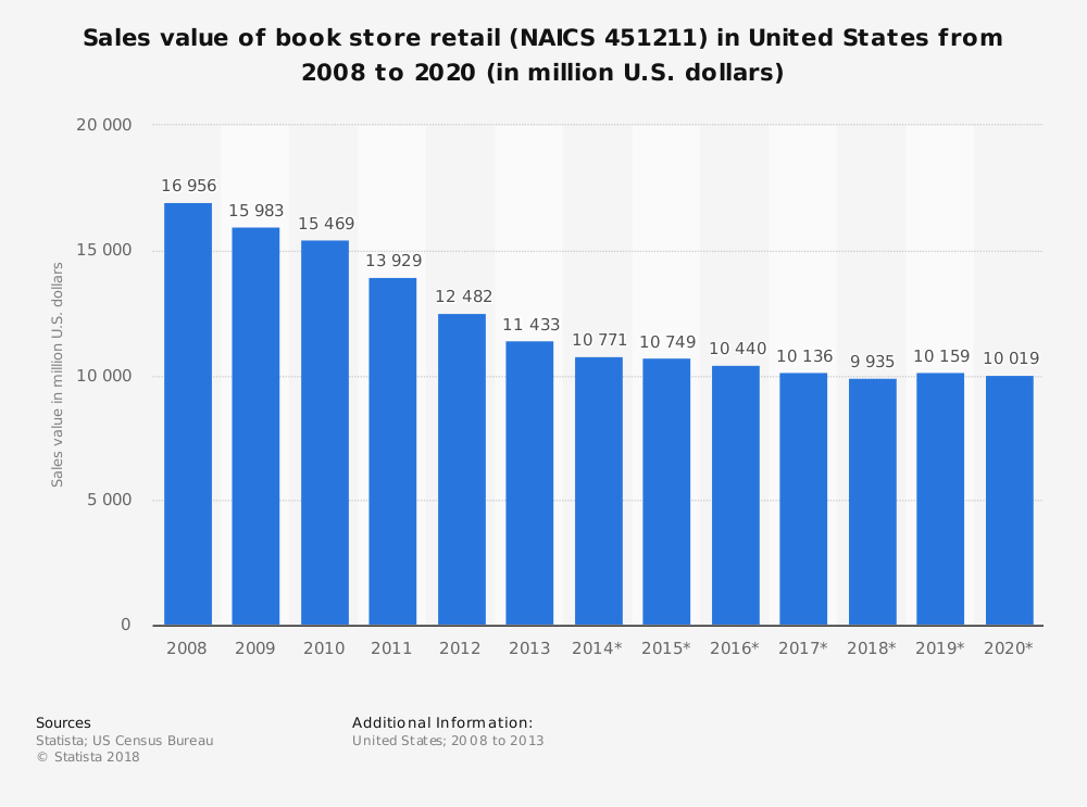 Statistic: Sales value of book store retail (NAICS 451211) in United States from 2008 to 2020 (in million U.S. dollars) | Statista