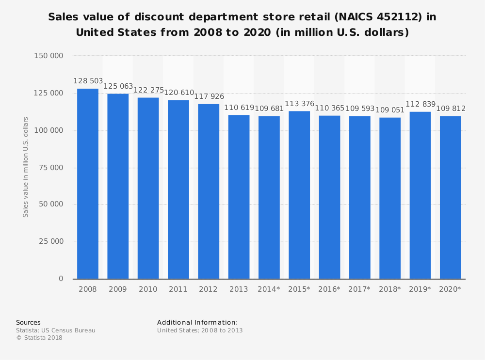 Statistic: Sales value of discount department store retail (NAICS 452112) in United States from 2008 to 2020 (in million U.S. dollars) | Statista