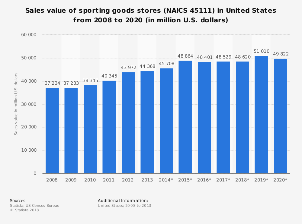 Statistic: Sales value of sporting goods stores (NAICS 45111) in United States from 2008 to 2020 (in million U.S. dollars) | Statista