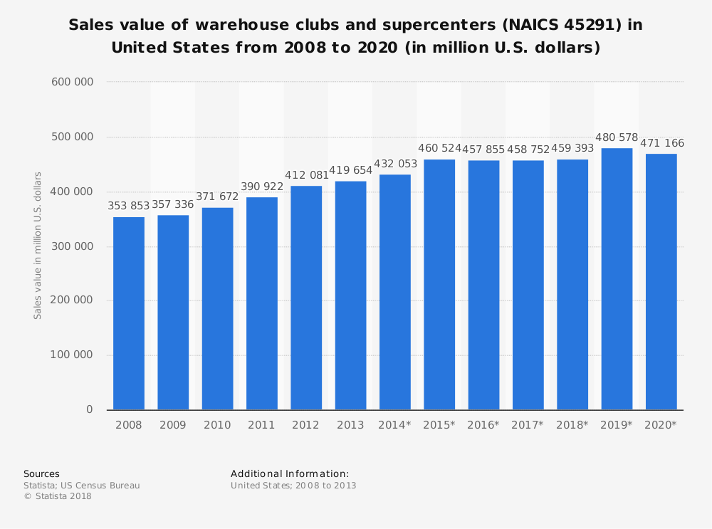 Statistic: Sales value of warehouse clubs and supercenters (NAICS 45291) in United States from 2008 to 2020 (in million U.S. dollars) | Statista