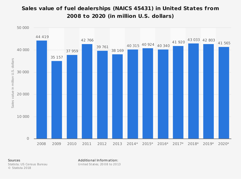 Statistic: Sales value of fuel dealerships (NAICS 45431) in United States from 2008 to 2020 (in million U.S. dollars) | Statista