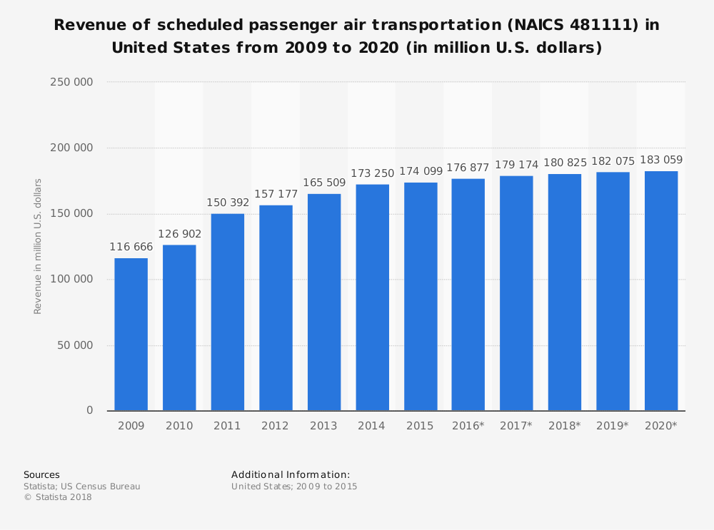 Statistic: Revenue of scheduled passenger air transportation (NAICS 481111) in United States from 2009 to 2020 (in million U.S. dollars) | Statista
