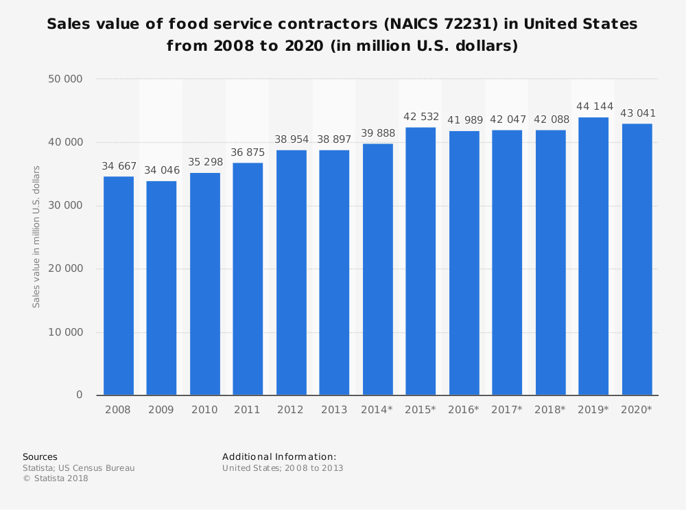 Statistic: Sales value of food service contractors (NAICS 72231) in United States from 2008 to 2020 (in million U.S. dollars)   Statista