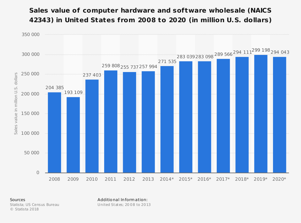 Statistic: Sales value of computer hardware and software wholesale (NAICS 42343) in United States from 2008 to 2020 (in million U.S. dollars) | Statista