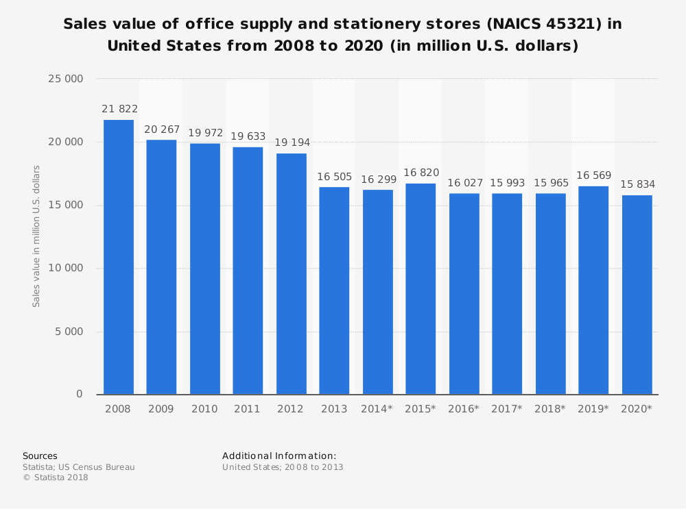 Statistic: Sales value of office supply and stationery stores (NAICS 45321) in United States from 2008 to 2020 (in million U.S. dollars) | Statista