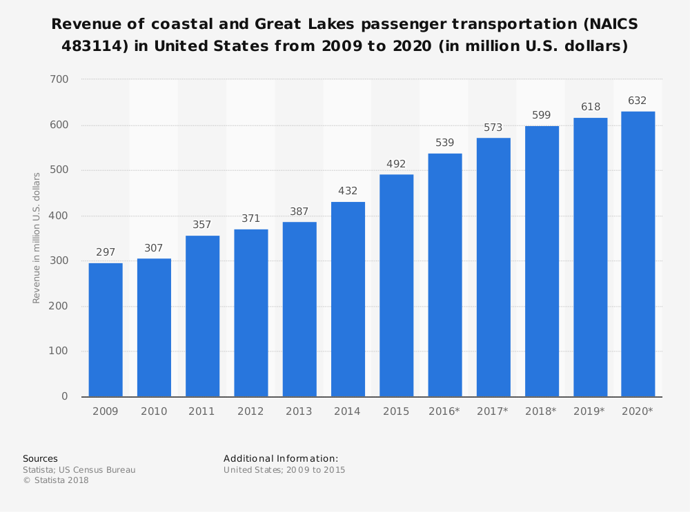 Statistic: Revenue of coastal and Great Lakes passenger transportation (NAICS 483114) in United States from 2009 to 2020 (in million U.S. dollars) | Statista