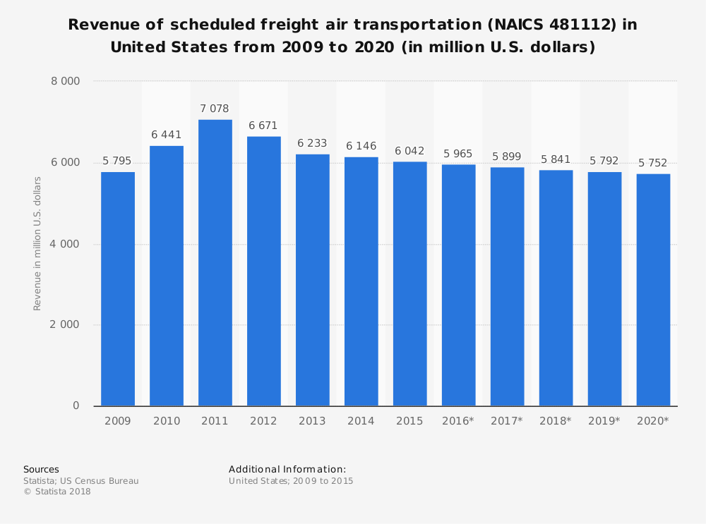 Statistic: Revenue of scheduled freight air transportation (NAICS 481112) in United States from 2009 to 2020 (in million U.S. dollars) | Statista