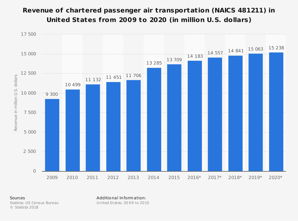 Statistic: Revenue of chartered passenger air transportation (NAICS 481211) in United States from 2009 to 2020 (in million U.S. dollars) | Statista