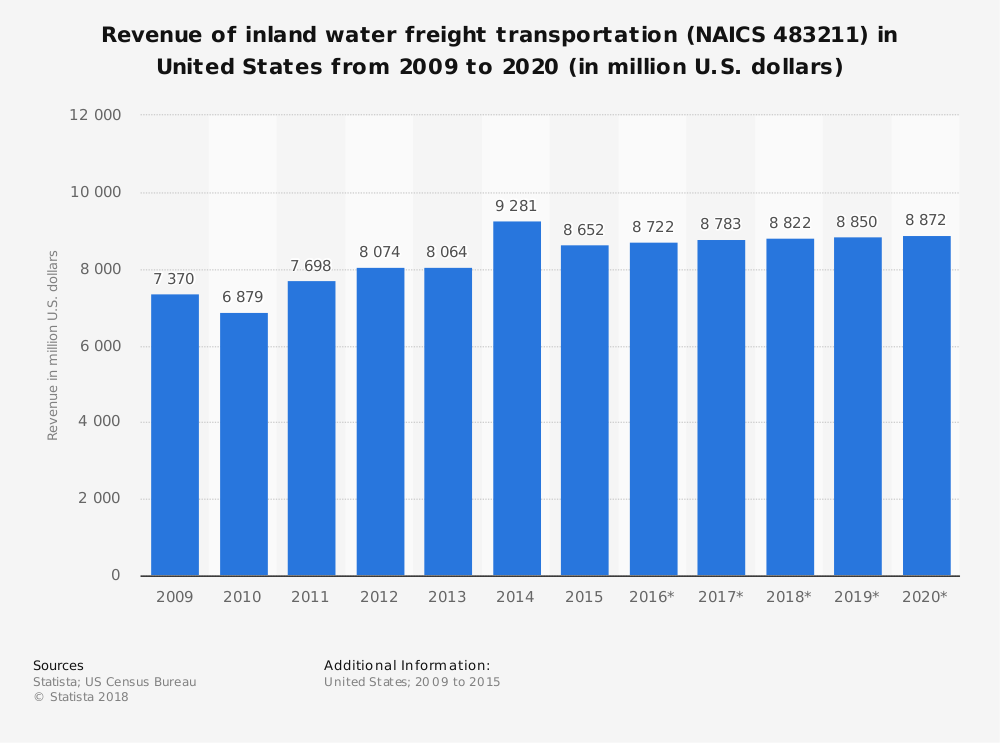 Statistic: Revenue of inland water freight transportation (NAICS 483211) in United States from 2009 to 2020 (in million U.S. dollars) | Statista