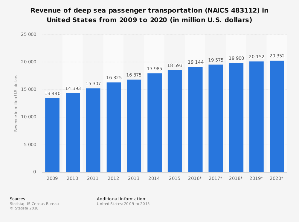 Statistic: Revenue of deep sea passenger transportation (NAICS 483112) in United States from 2009 to 2020 (in million U.S. dollars) | Statista