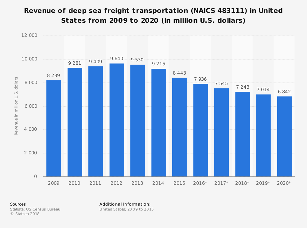 Statistic: Revenue of deep sea freight transportation (NAICS 483111) in United States from 2009 to 2020 (in million U.S. dollars) | Statista