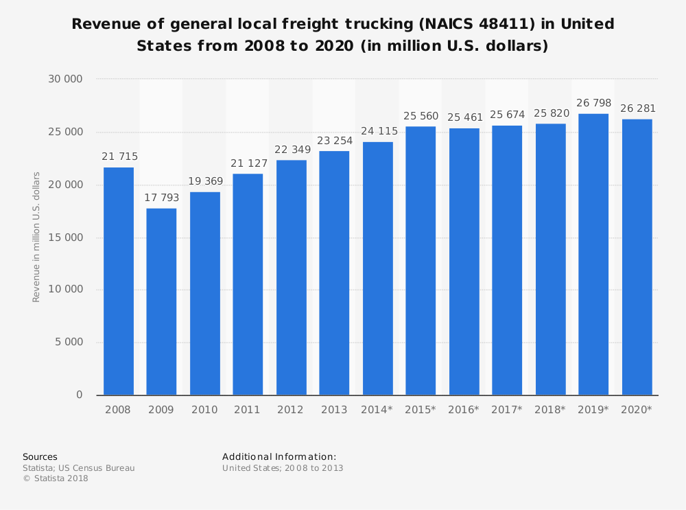 Statistic: Revenue of general local freight trucking (NAICS 48411) in United States from 2008 to 2020 (in million U.S. dollars) | Statista